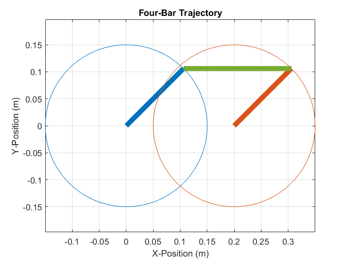 Parameterized Four-Bar Linkage