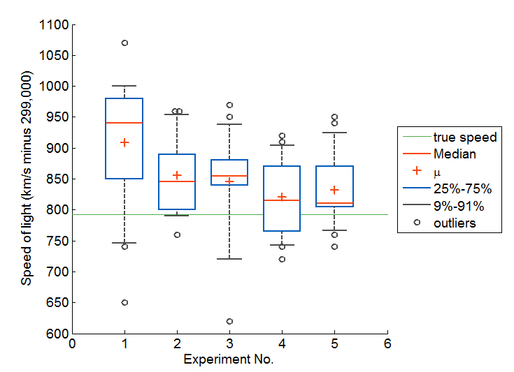 box and whiskers plot  without statistics toolbox