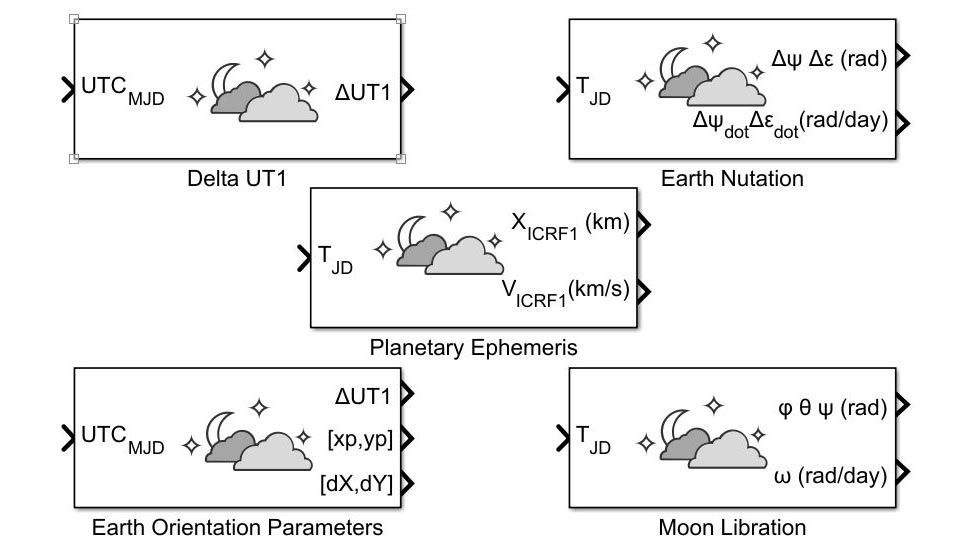 Blocks to calculate the movement of celestial bodies and implement Earth nutation and Moon libration.