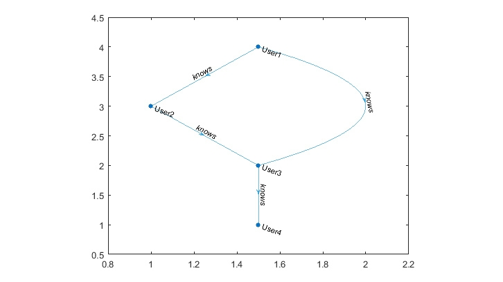 Analyzing relationships with a MATLAB digraph object.