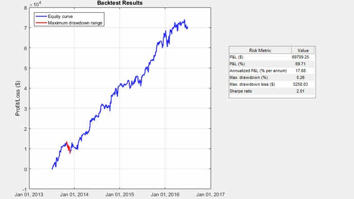 Equity curve from backtesting with performance metrics.