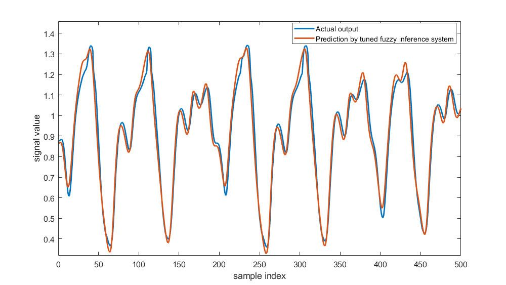 Tuned Fuzzy Inference System Predicting Time-Series Data.