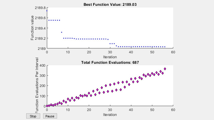 Built-in plots for function value and evaluations
