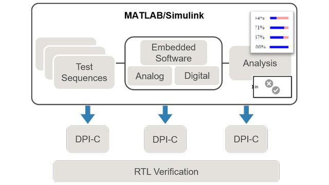 Shift-left verification to find bugs earlier when they are introduced, and generate SystemVerilog DPI-C models to start RTL verification sooner.