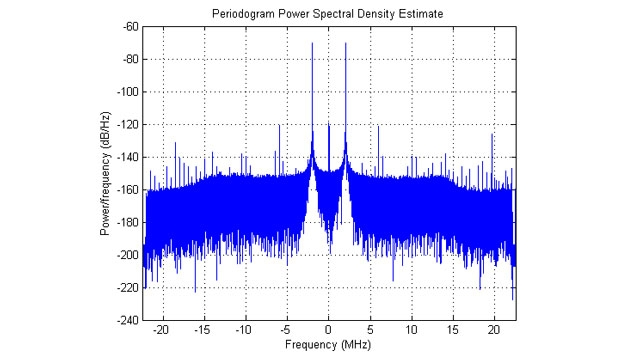 Power spectral density of acquired IQ data.