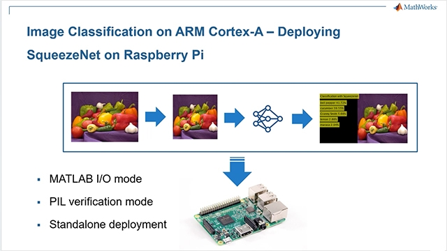 Perform image classification, using deep learning, on a Raspberry Pi from MATLAB with the Raspberry Pi support package and MATLAB Coder. Deploy such an application to an ARM Cortex-A on the Raspberry Pi.