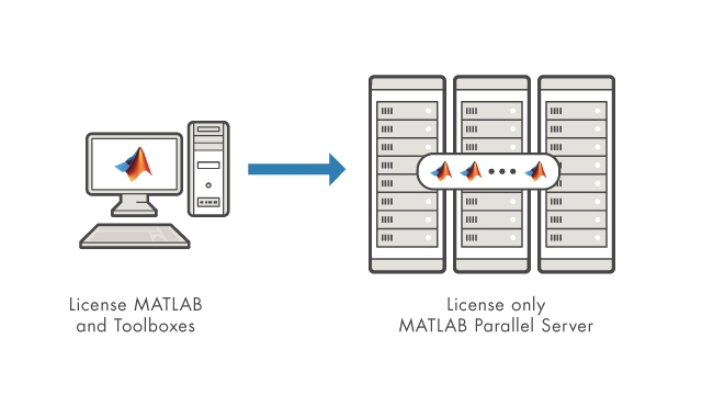 Run all your licensed desktop products on the cluster with just the MATLAB Parallel Server license.