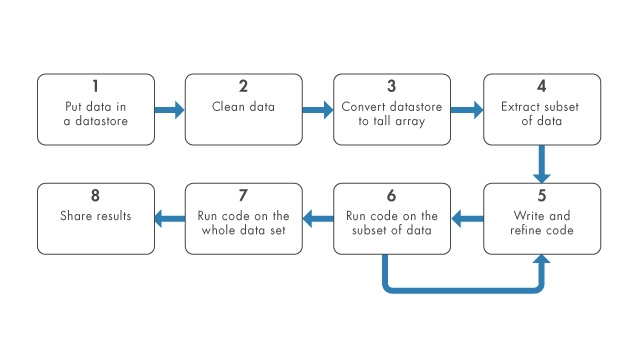 Use tall arrays and datastores to analyze large data sets.