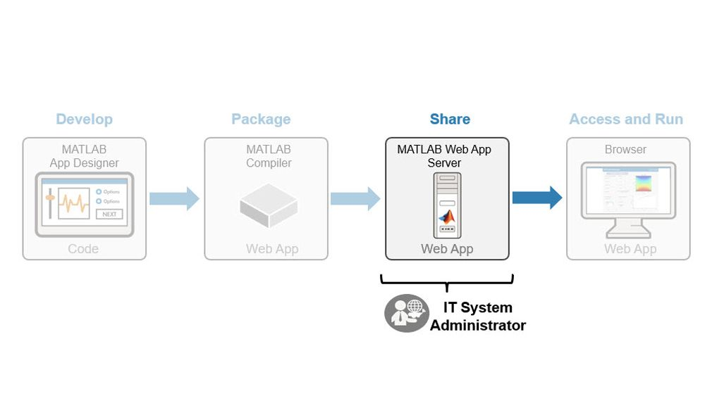 Managing the deployment of MATLAB web apps.
