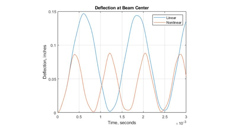 Deflection of a beam center as function of time.