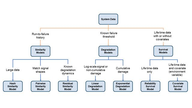 Similarity, degradation, and survival RUL models.