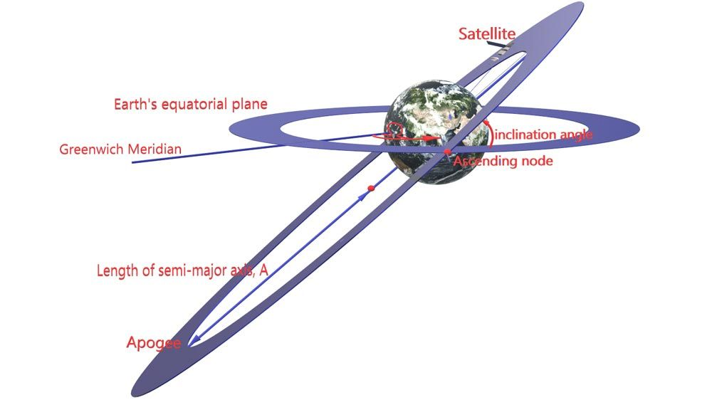 GPS orbit depiction showing the Earth-centered Earth-fixed (ECEF) coordinate system.