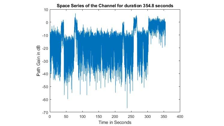 Instantaneous power a Land Mobile-Satellite channel showing the power of the channel envelope varying with time.