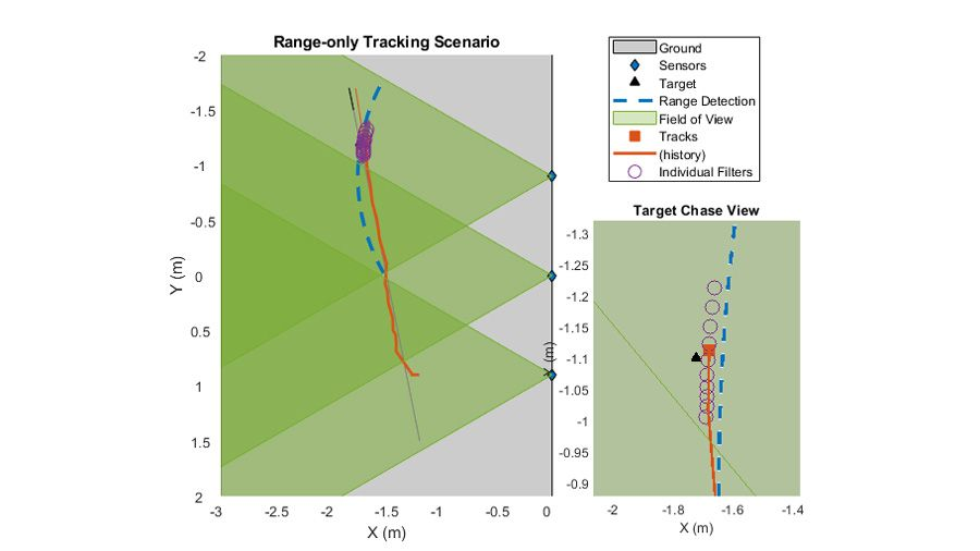 Multiple sensors tracking single object as it moves through coverage.