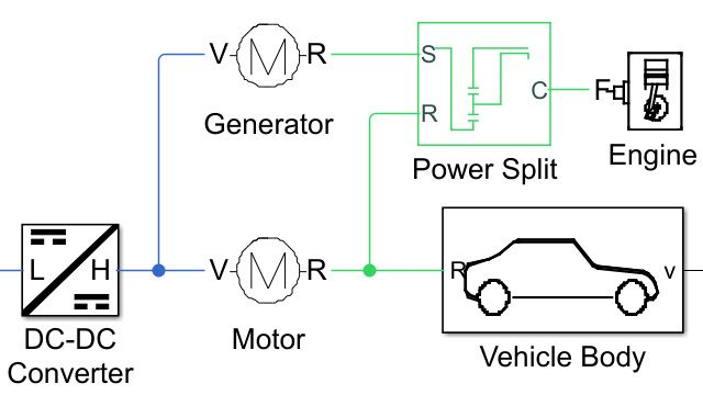 Power-Split Hybrid Transmission