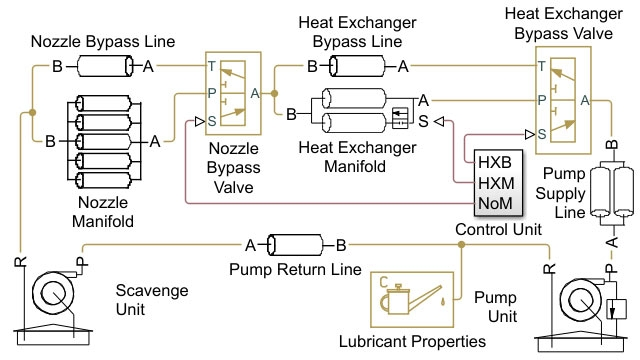Lubrication system