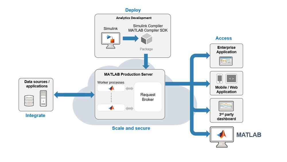 Integrate your simulation with production IT system through MATLAB Production Server.
