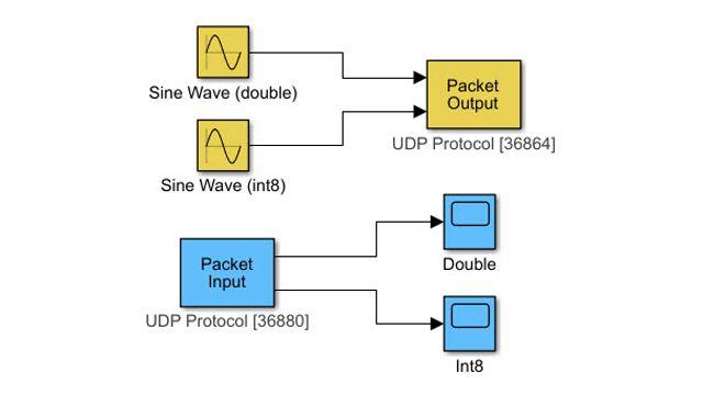 Transfer data through UDP communication protocol.