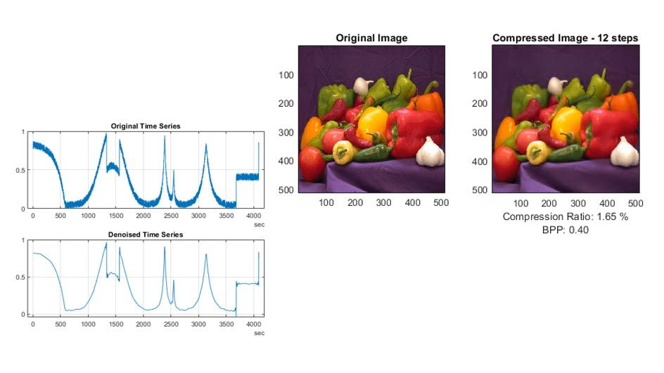 Denoising and Compression