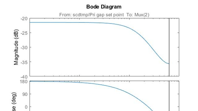 Linearization of a Pulp Paper Process