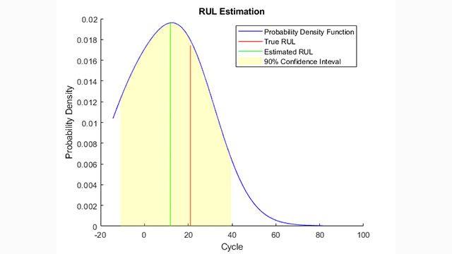 Similarity-Based Remaining Useful Life Estimation