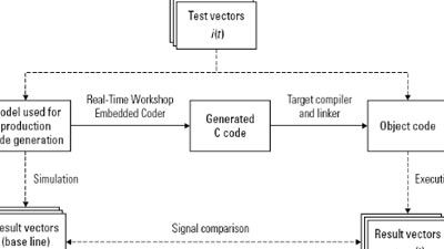 Model-Based Design for IEC 61508