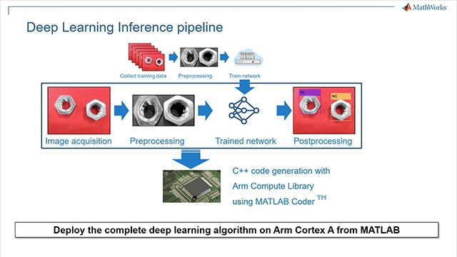 In this video, we demonstrate an industrial automation application using deep learning in MATLAB to classify defective parts on an assembly line and, using MATLAB Coder, deploy the application to Arm Cortex A based HiKey 960 board.