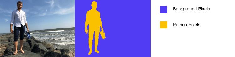 Semantic Segmentation - Image and Labeled Pixels