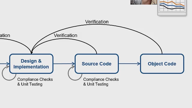 Learn how to validate MATLAB as a design and development tool for FDA-regulated workflows and use the MATLAB Unit Test Framework to automate algorithm verification and validation.