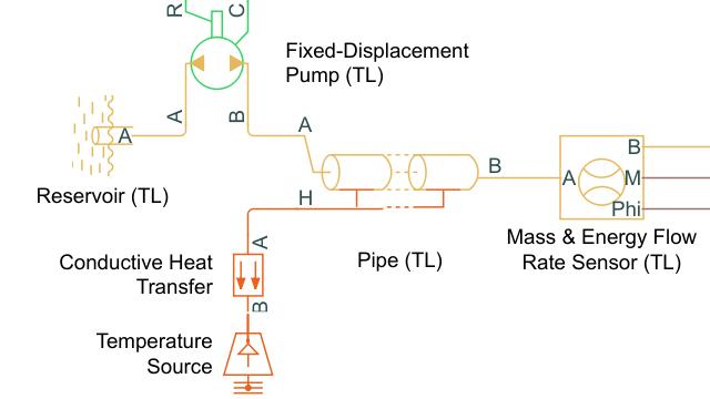 Tutorial: Model a Thermal Liquid Pipeline