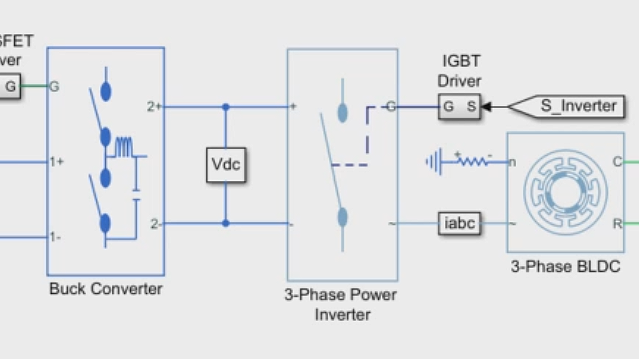 Tune PID controller gains for the inner voltage loop and outer speed loop of a BLDC motor controller.