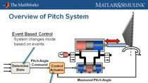 The number and complexity of control systems in wind turbines is expanding rapidly, and their design can be the difference between an immensely profitable system and a dormant or damaged system. Designing a robust control system requires an accurate