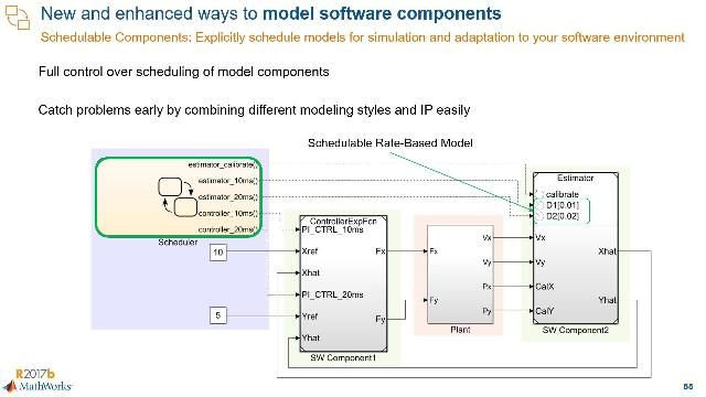 Learn new capabilities to model, simulate, and target Simulink components for embedded software frameworks.