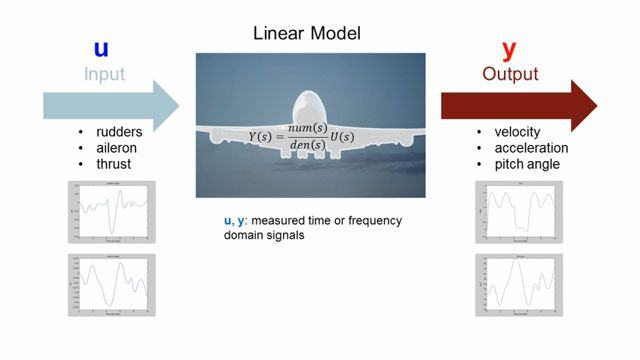 Create linear and nonlinear dynamic system models from measured input-output data using System Identification Toolbox.